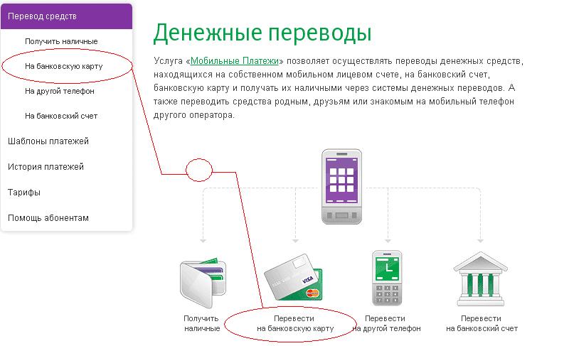 как перевести деньги с телефона Мегафон на карту Сбербанка
