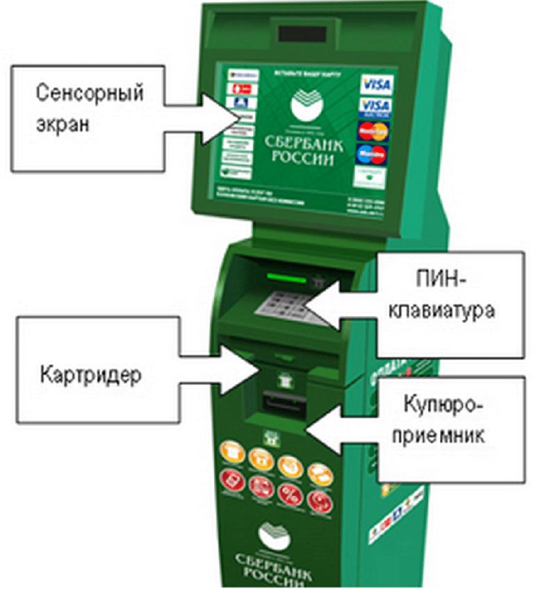 положить наличные деньги на карту Сбербанка через банкомат