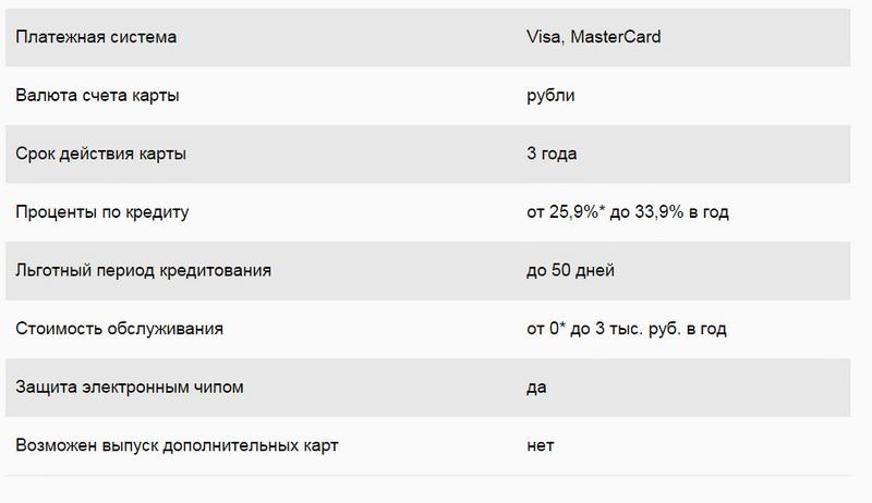 можно ли перевести деньги с кредитной карты Сбербанка на зарплатную