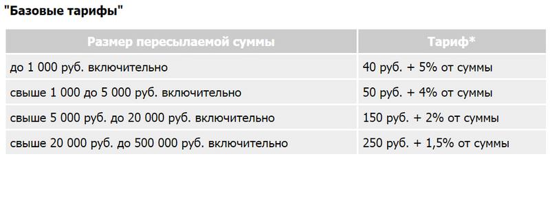 где отправлять денежные переводы по России
