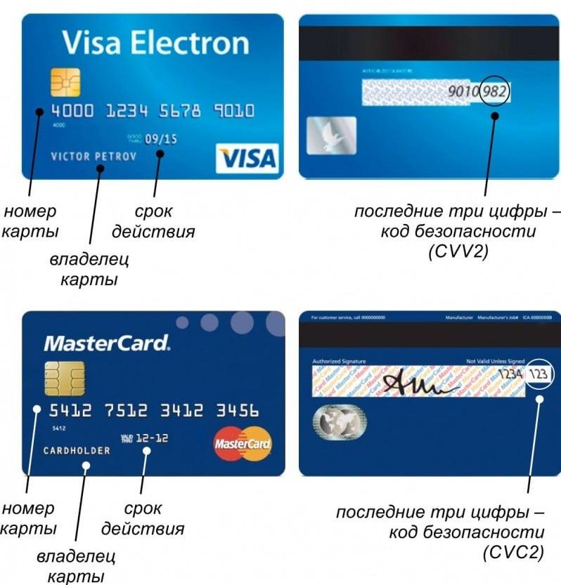 где находится CVV2 CVC2 на карте Visa
