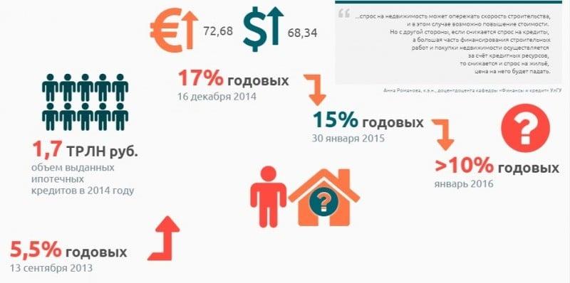 процентная ставка в России