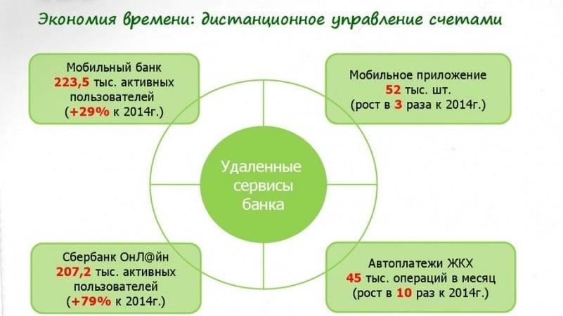 услуга мобильный банк Сбербанк