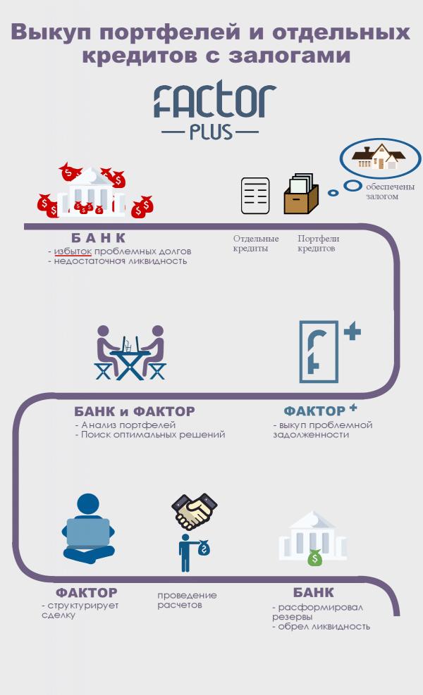 Как выкупить свой долг у банка