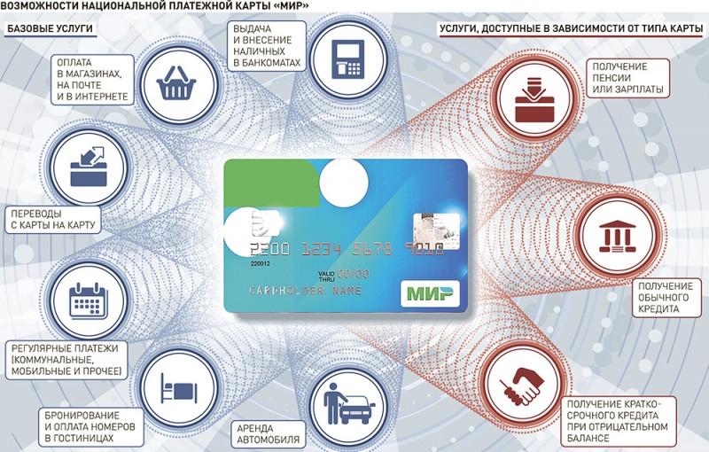 Банковская карта Мир - как оформить