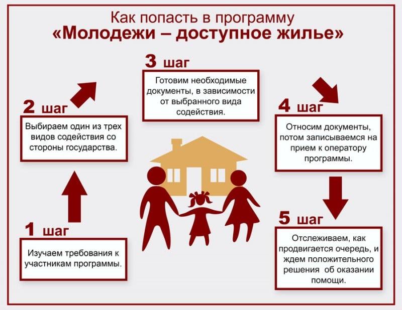 Программа доступное жилье молодым семьям 2016