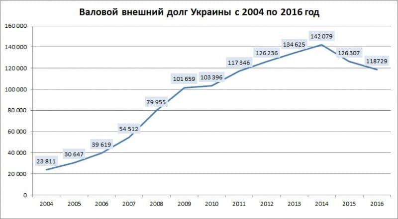 Внешний долг Украины