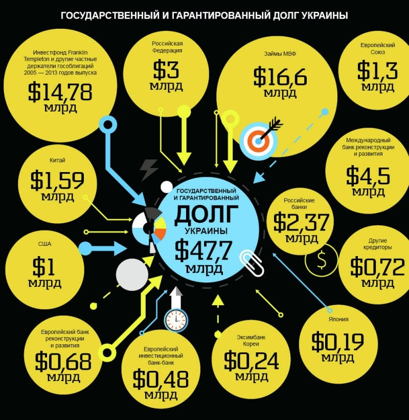 Долг Украины перед Россией