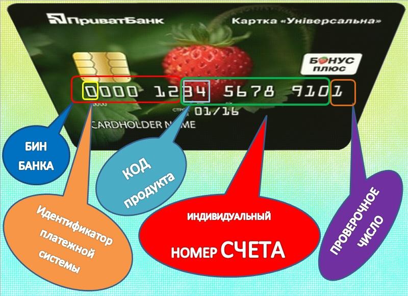проверить карту банка по номеру
