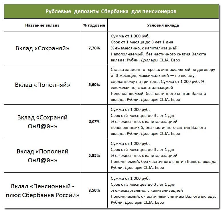 виды вкладов и проценты для пенсионеров в Сбербанке
