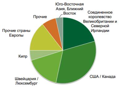 акционеры Сбербанка России список