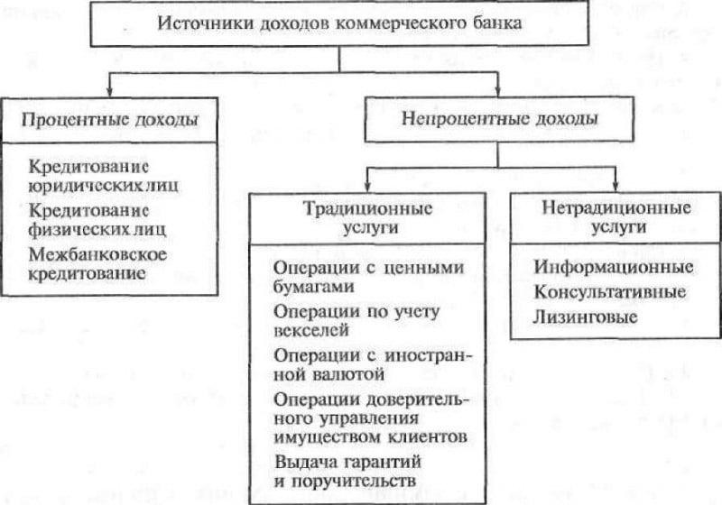 банк определение