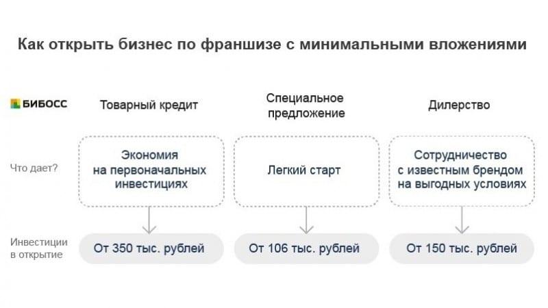 где занять 100000 рублей срочно
