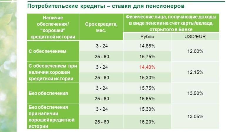 потребительский кредит пенсионерам