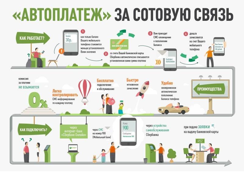 платежи онлайн банковской картой Сбербанка