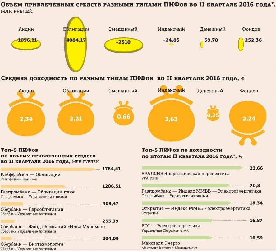 ПИФЫ: рейтинг доходности
