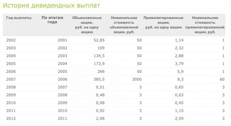 сколько дивидендов приносит одна акция Газпрома