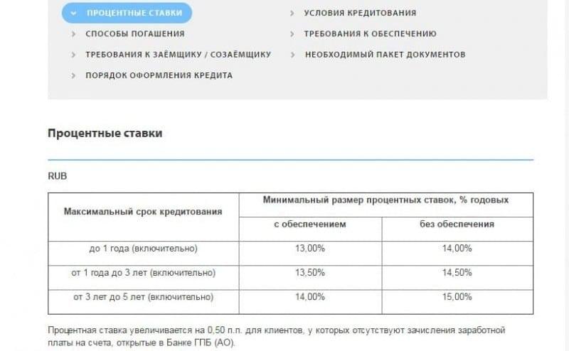 Одобрение кредита в Восточном Банке Подробная