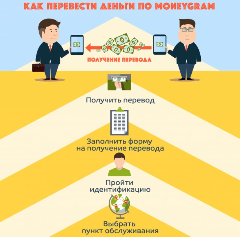 перевод денег из Беларуси в Россию