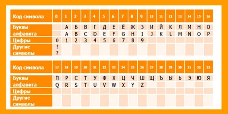 цифровая контрольная информация Сбербанк