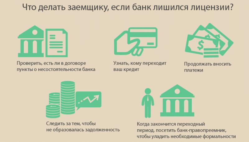 у банка отозвали лицензию как платить кредит