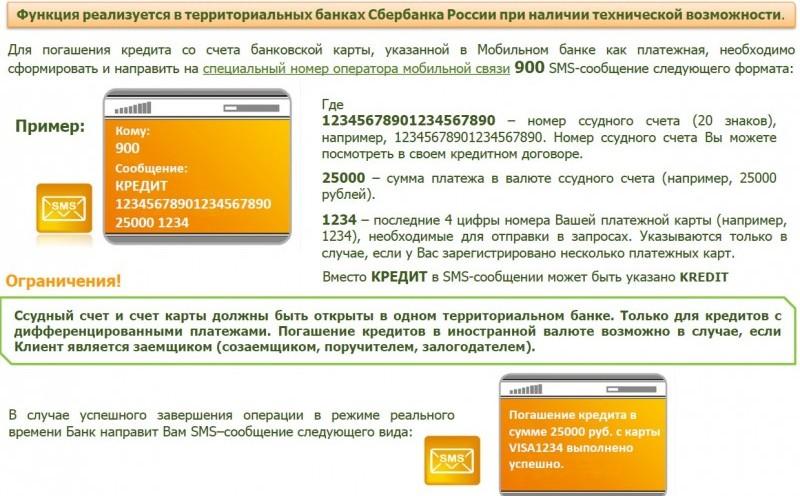условия сроки погашения кредитной карты от Сбербанка