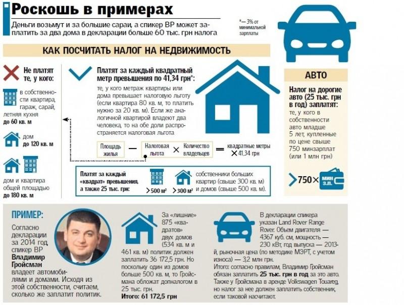Налог при продаже квартиры и покупка новой в этом же году