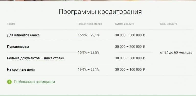 кредит без справки 2НДФЛ