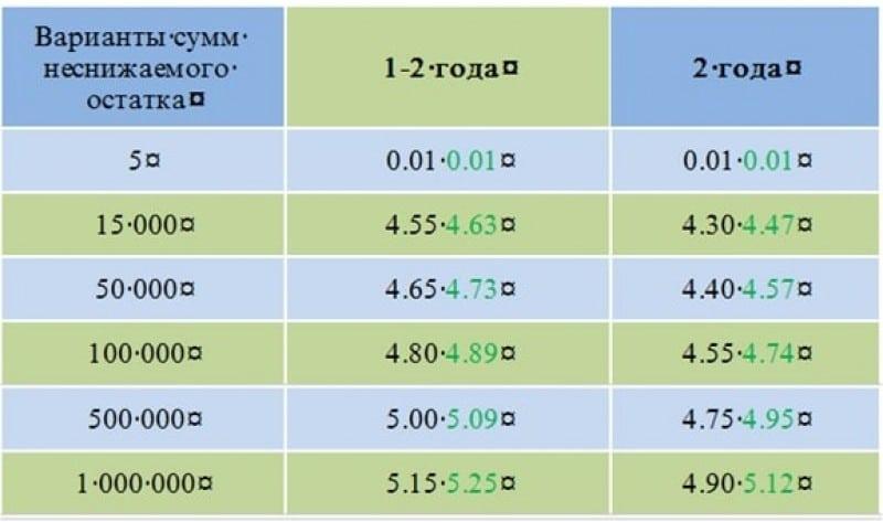 Мультивалютный вклад Сбербанка России