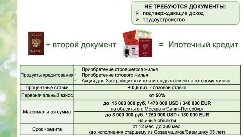 какие условия для получения ипотеки в Сбербанке