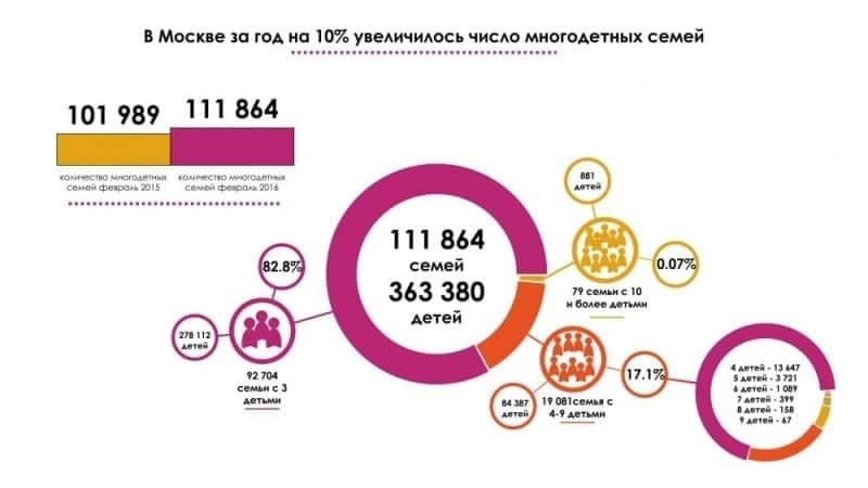 налоговые льготы для многодетных семей в Москве