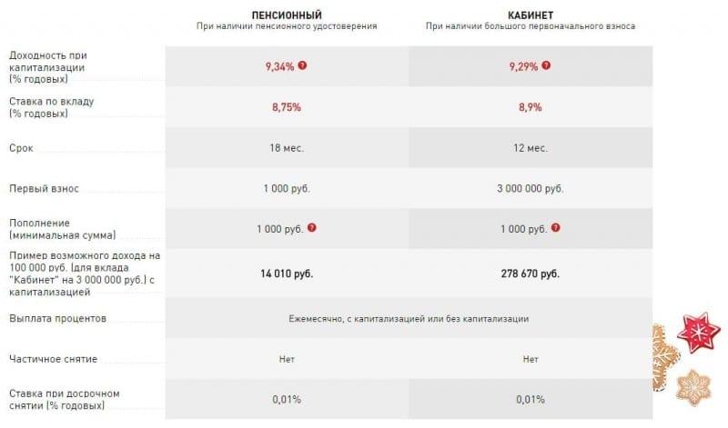 Пенсионные вклады в банках: процентные ставки