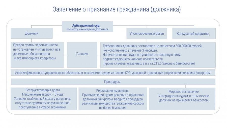 Просрочка кредитора и должника. шпаргалка
