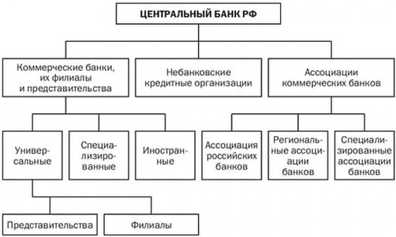 Типи банківських систем