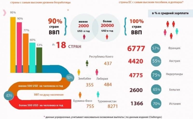 статистические данные по безработице