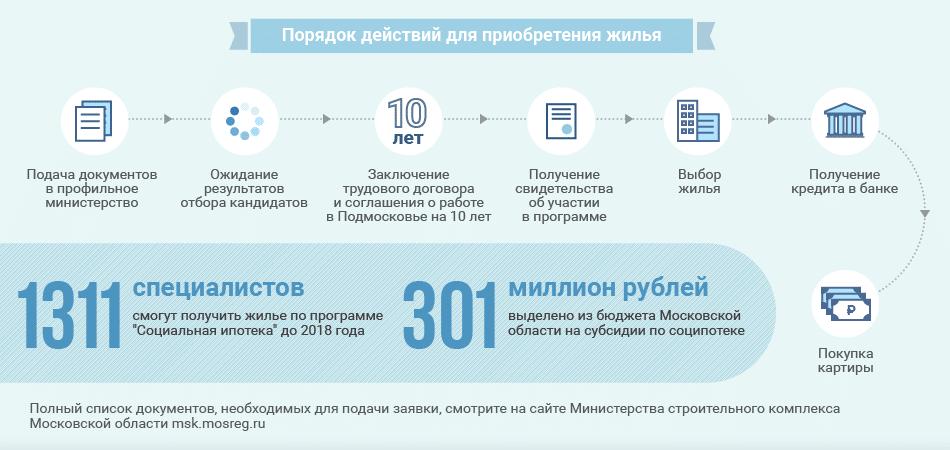 кто имеет право на социальную ипотеку в москве должен существовать