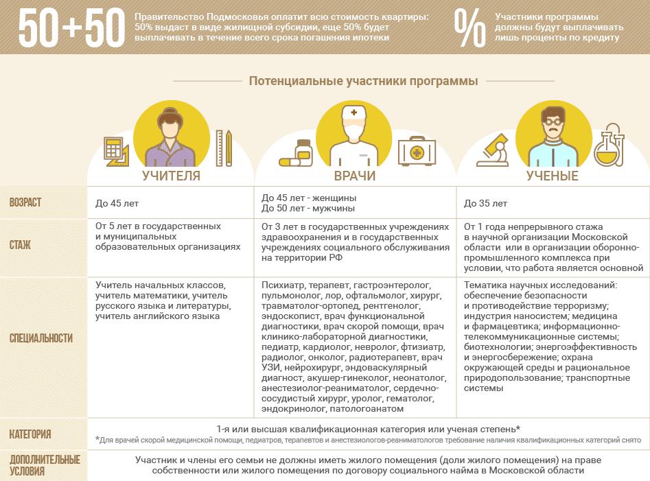 Социальная ипотека в московской области кому положена