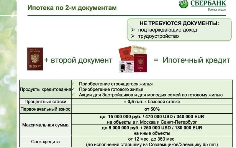 кредит Сбербанк только по паспорту