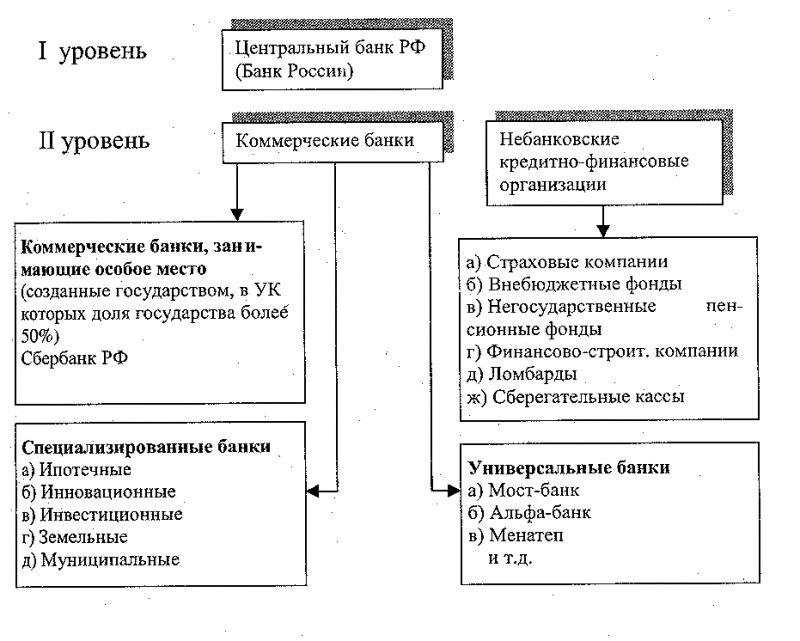 сколько уровней в банковской системе РФ