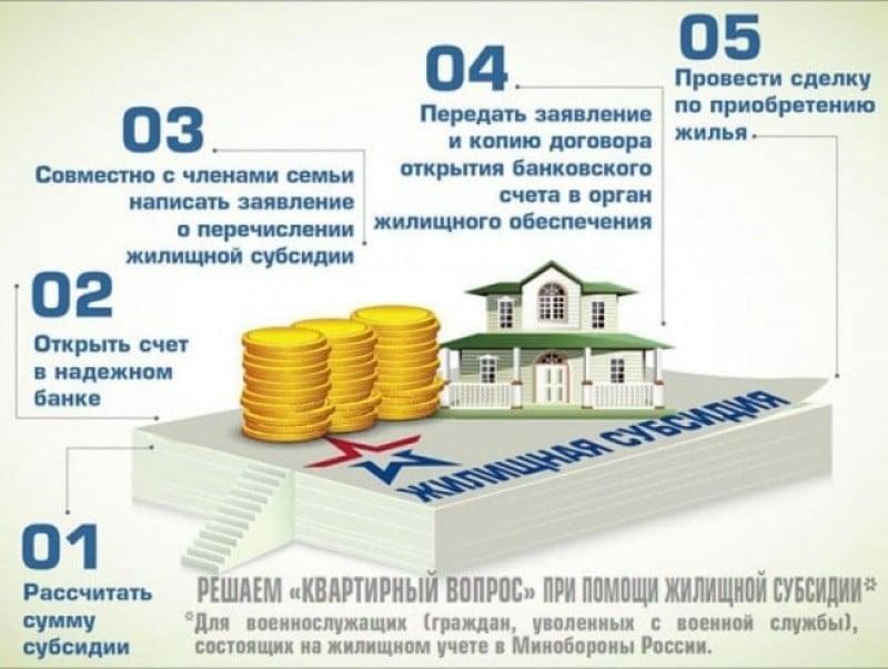выплата жилищной субсидии военнослужащим ФСБ