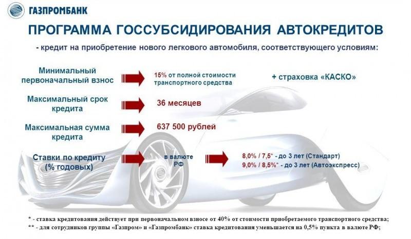 Самый низкий процент по автокредиту