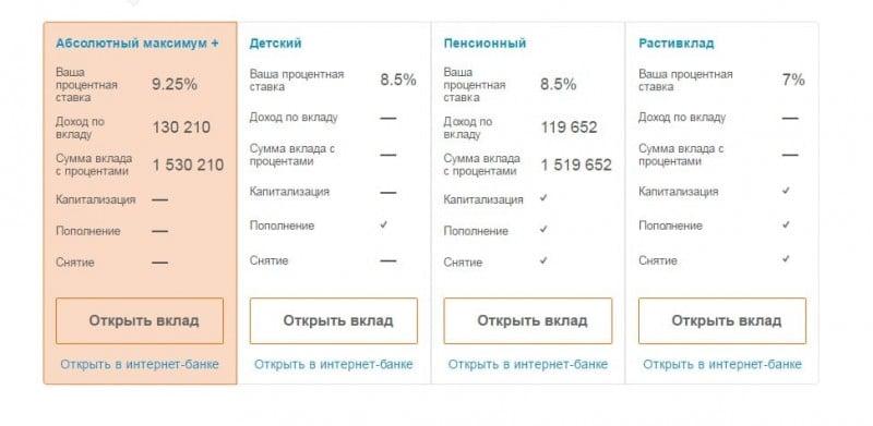 надежный банк с высокими процентами по вкладам