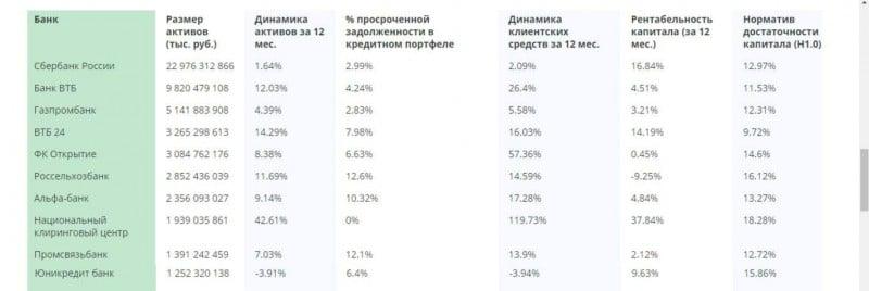какой банк России самый надежный по вкладам