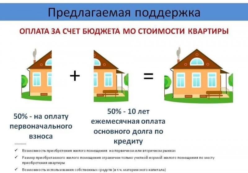 программа социальной ипотеки для врачей в Московской области