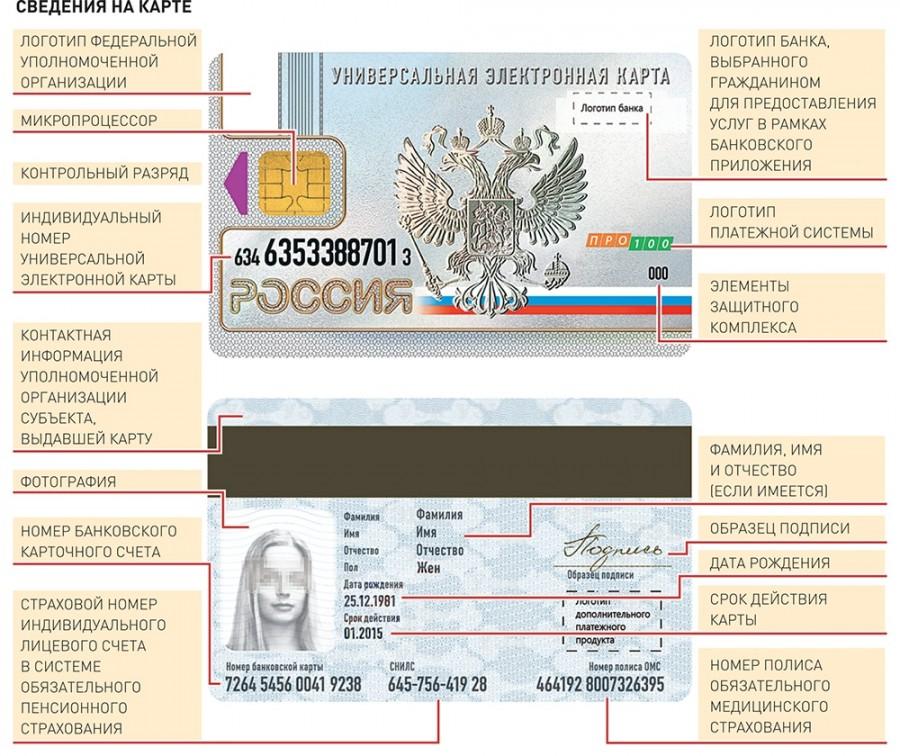 универсальная электронная карта гражданина РФ что это такое