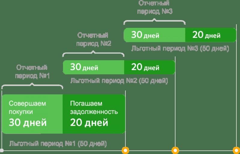 дата формирования отчета по кредитной карте Сбербанка что это