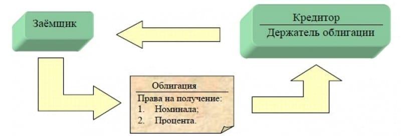 доходность облигаций Сбербанка