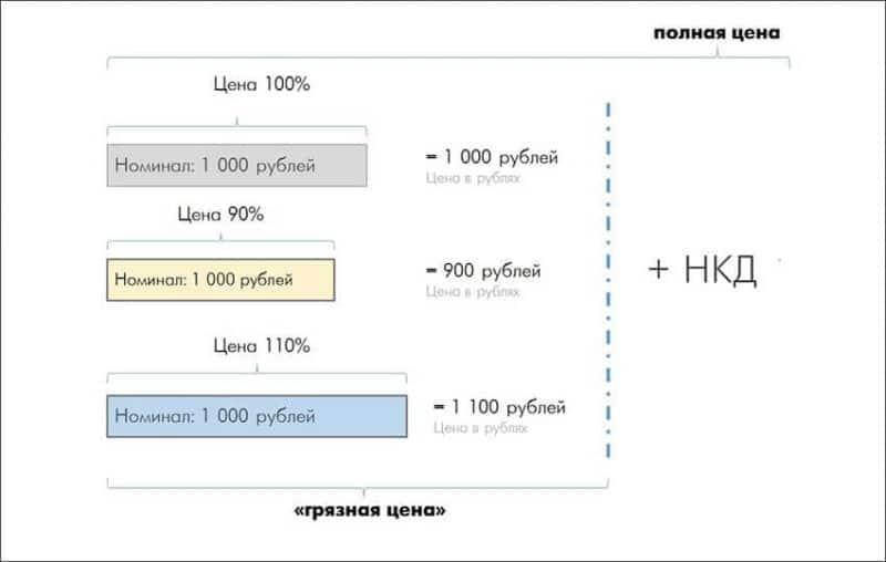 доходность облигаций Газпрома