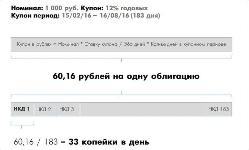 доходность государственных облигаций РФ