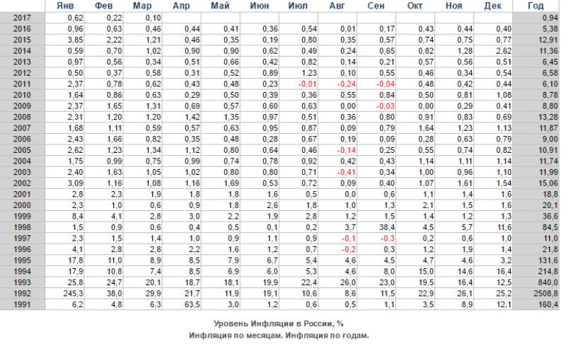 инфляция в России в год